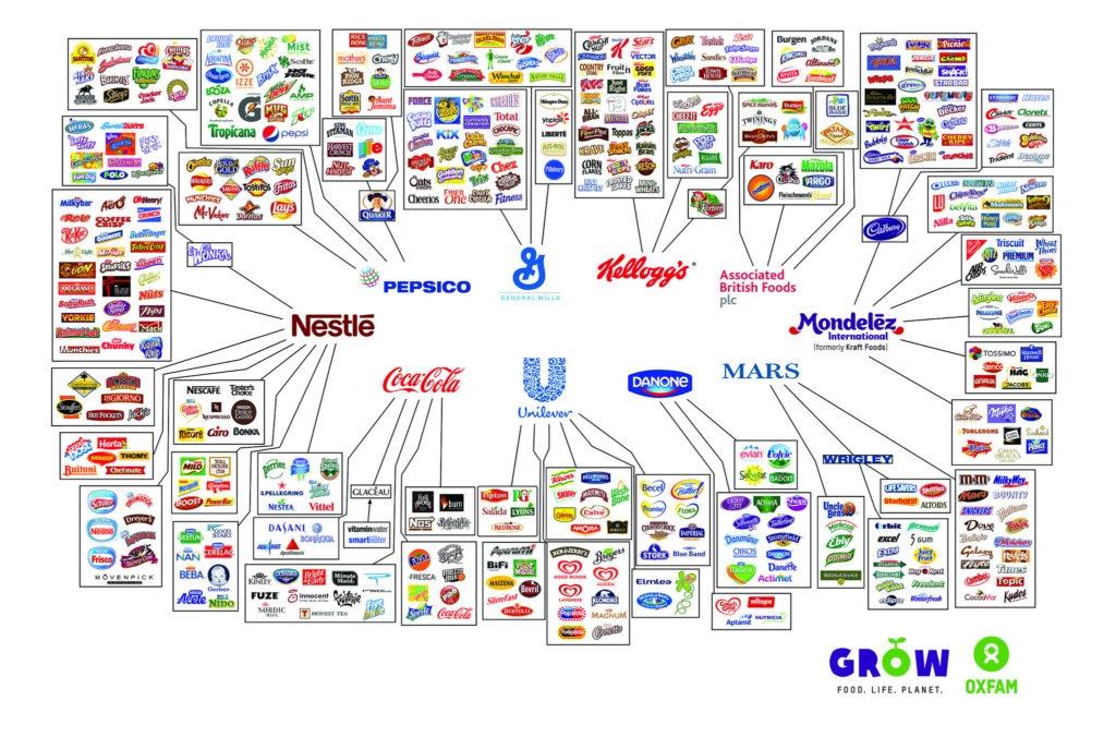10 největších potravinářskýc firem