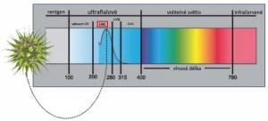 Rozdělení záření podle spektra