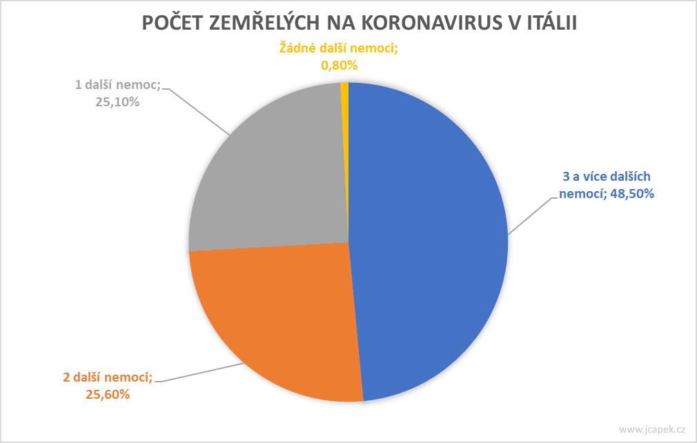 graf-počet zemřelých v itálii
